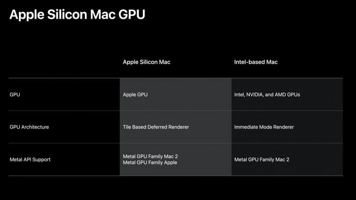 What video cards will be on the Mac with the Apple processor 1