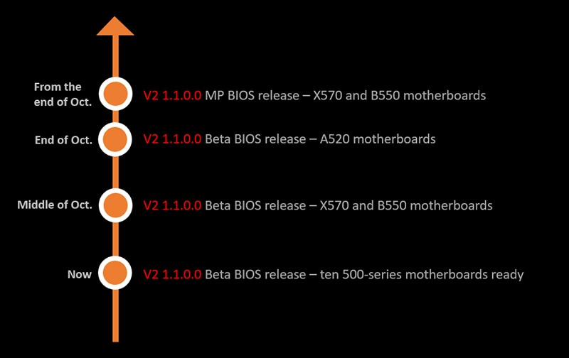 MSI X570 and B550 family received new BIOS update 1