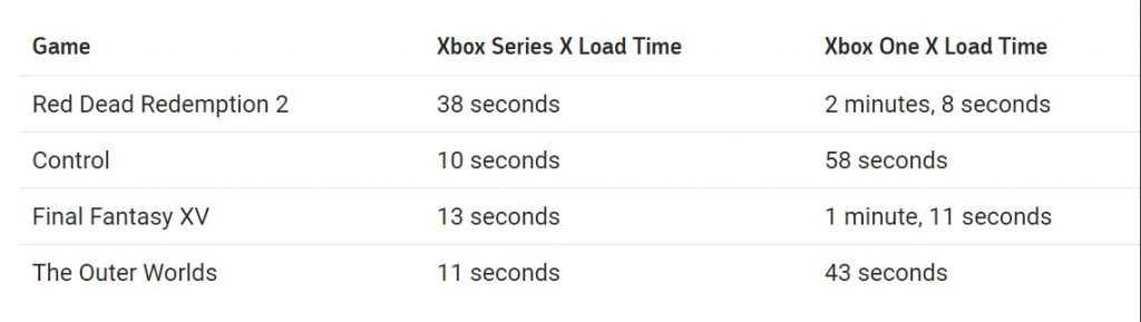 Xbox Series X waiting time has appeared