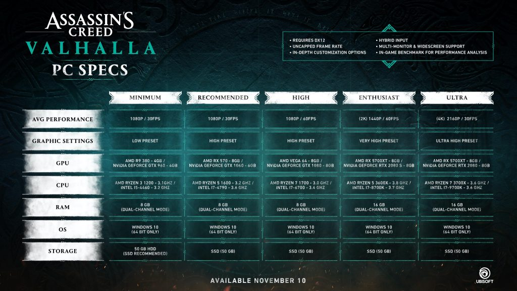 Assassins Creed Valhalla system requirements have been announced 1