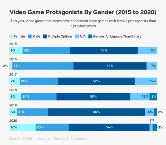 Female character preference rate changes in games 1