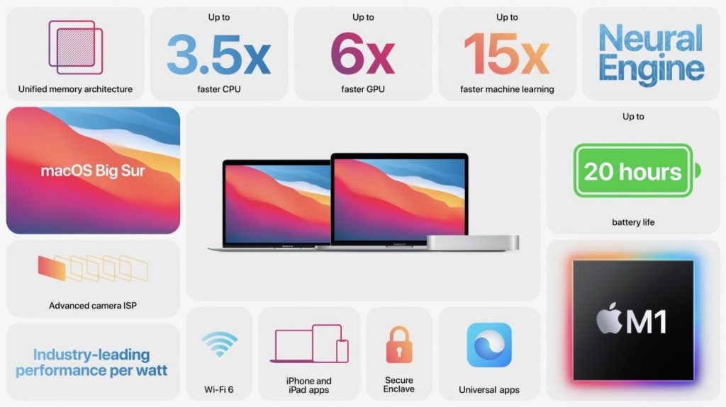 13 inch MacBook Pro with Apple M1 processor introduced 2
