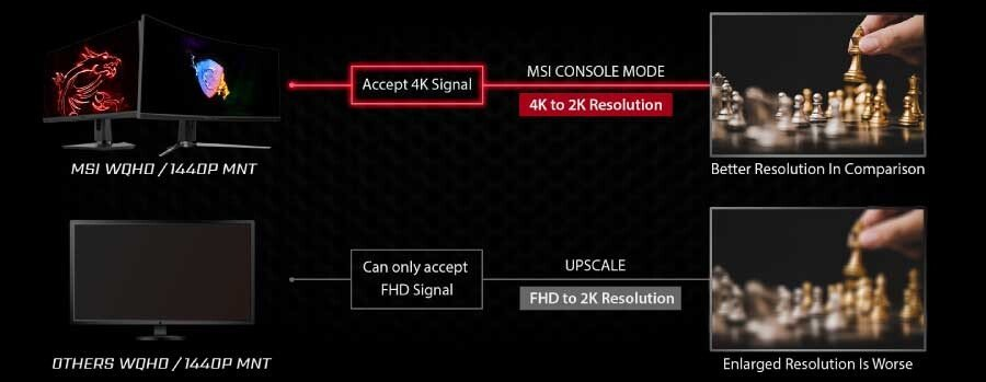 MSI Announces Console Mode for Gaming Monitors 1