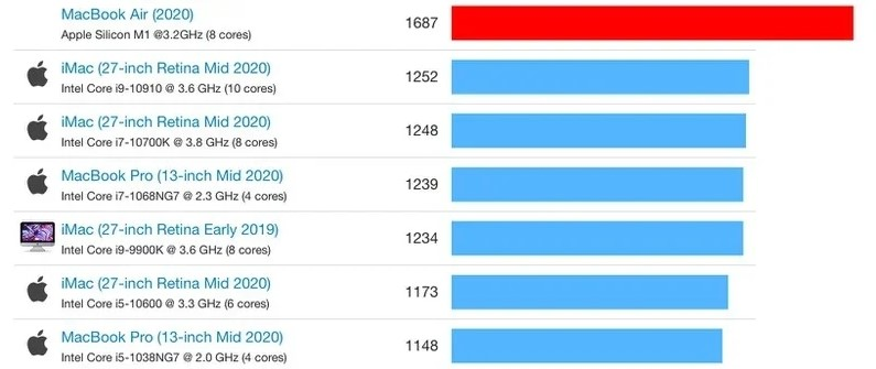 MacBook Air with Apple M1 processor is in the performance test 2