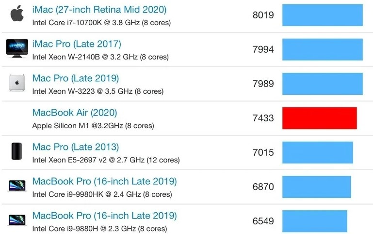 MacBook Air with Apple M1 processor is in the performance test 3