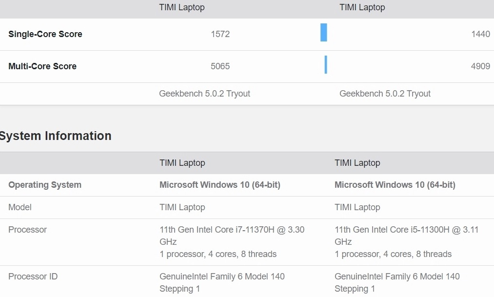 Performance leaked of Intel Tiger Lake processors 1