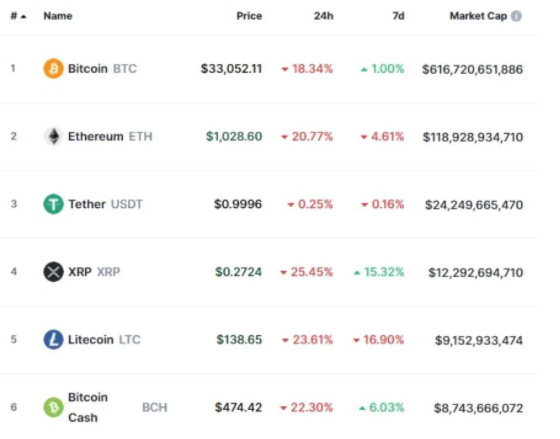 Bitcoin holders suffered millions of losses in a day 2