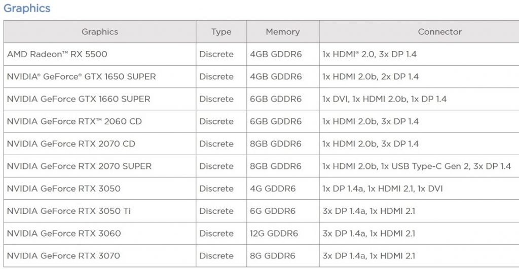 NVIDIA RTX 3050 and RTX 3050 Ti features leaked 1