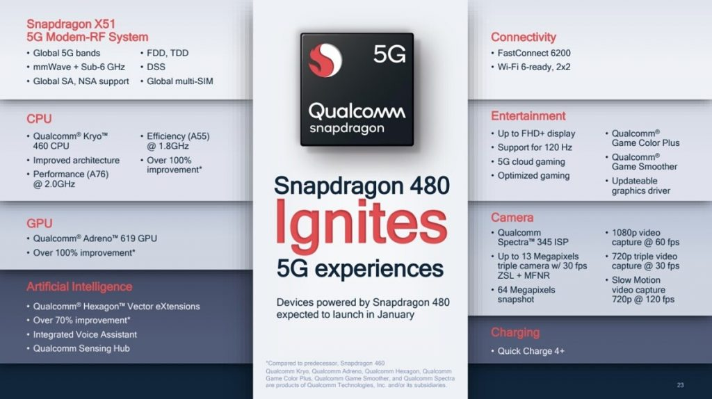 Snapdragon 480 will bring 5G to budget friendly phones 1