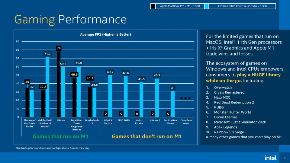 Ambitious statement from Intel Weve passed Apple M1 processors 1