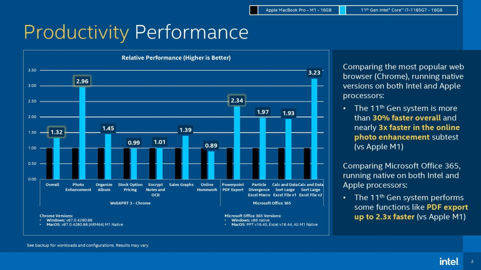 Ambitious statement from Intel Weve passed Apple M1 processors 2