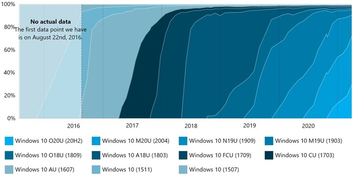The latest version of Windows 10 has reached 30 usage 1 1
