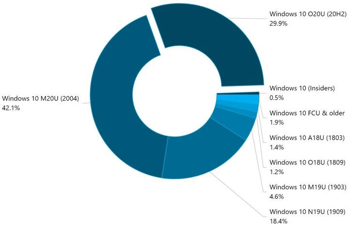 The latest version of Windows 10 has reached 30 usage 1