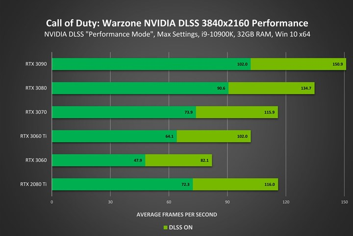 Nvidia DLSS comes to Call of Duty Warzone it will deliver a 70 performance boost 1