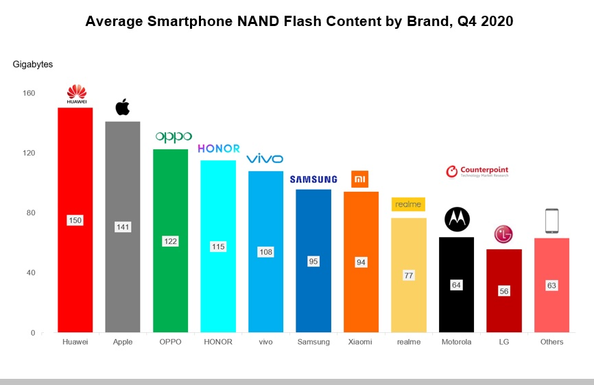 The feature that stands out in smartphone preference has been revealed 1