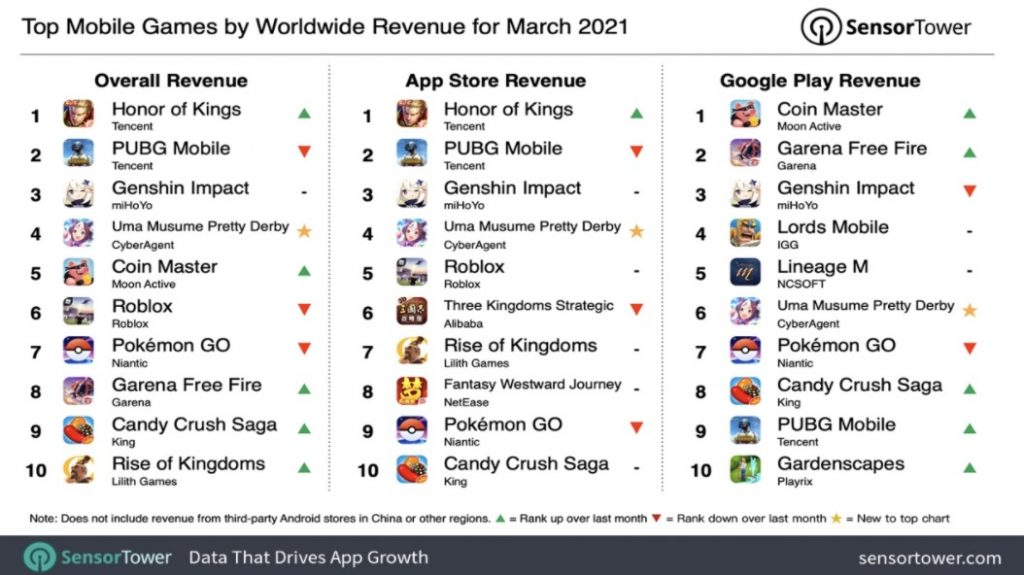 The highest grossing mobile games in March 1