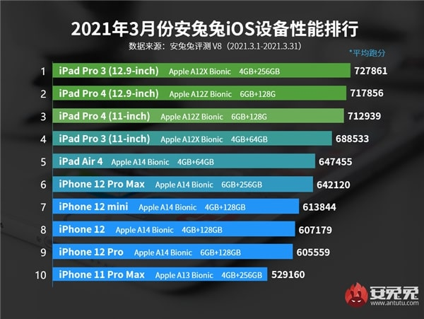 Top 10 iPhones and iPads by AnTuTu test 1