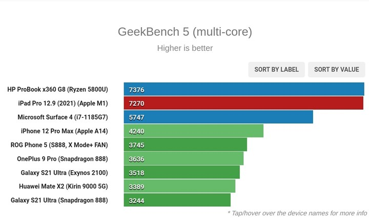 Apple M1 processor challenges Intel and AMD 1
