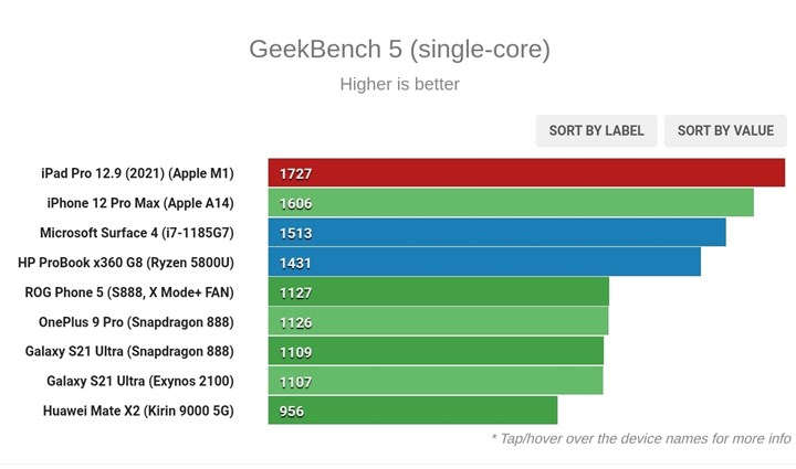 Apple M1 processor challenges Intel and AMD