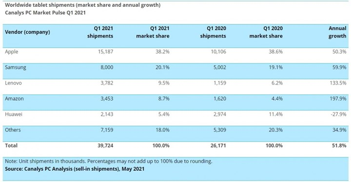 Tablet and laptop sales continue to rise 1