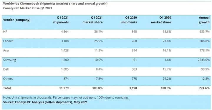 Tablet and laptop sales continue to rise