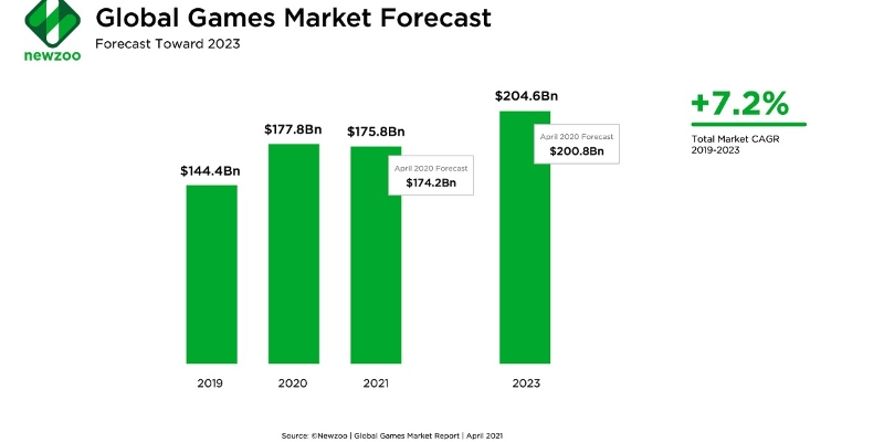 The Video Game Industry Has Outperformed the Film Music and Sports Industry
