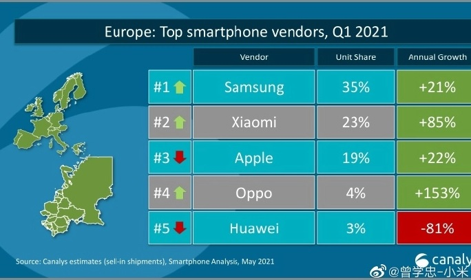 Xiaomi outperforms Apple in the leadership race 1