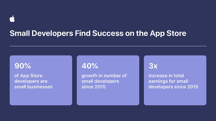 App Store reached 643 billion in turnover last year 1