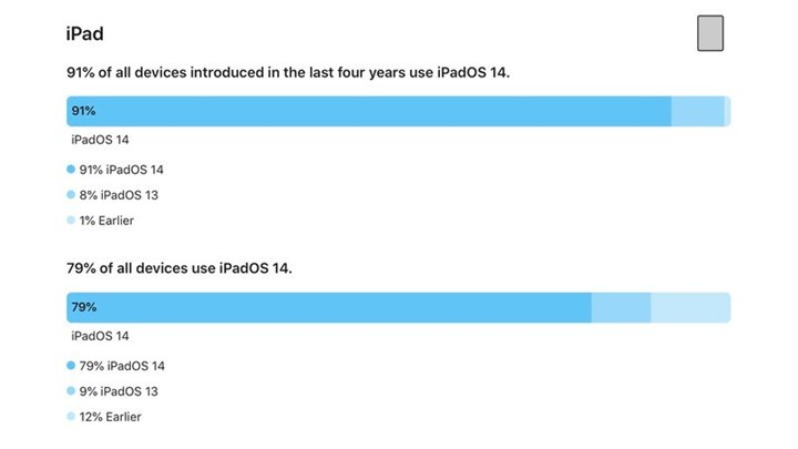 Record upload rate for iOS 14 1