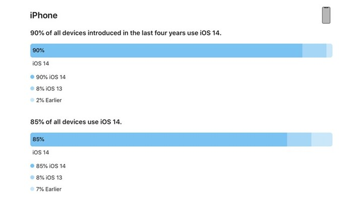 Record upload rate for iOS 14