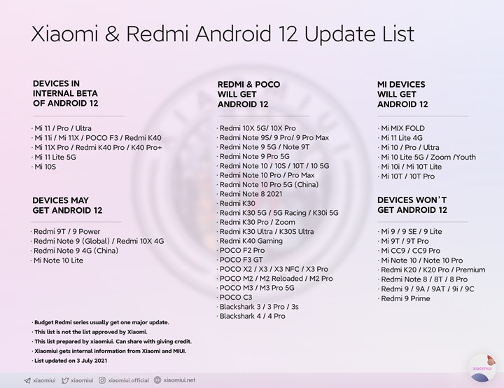 List of Xiaomi Redmi and Poco phones to be updated to Android 12 leaked 1